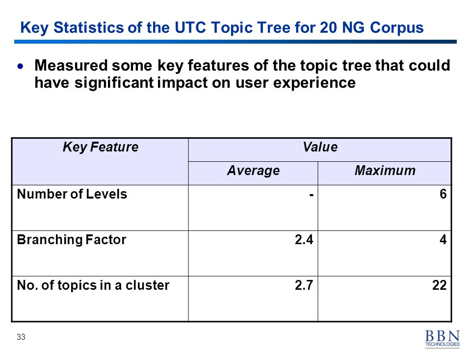 33 Key Statistics of the UTC Topic Tree for 20 NG Corpus Key FeatureValue AverageMaximum Number of Levels-6 Branching Factor2.44 No. of topics in a cl
