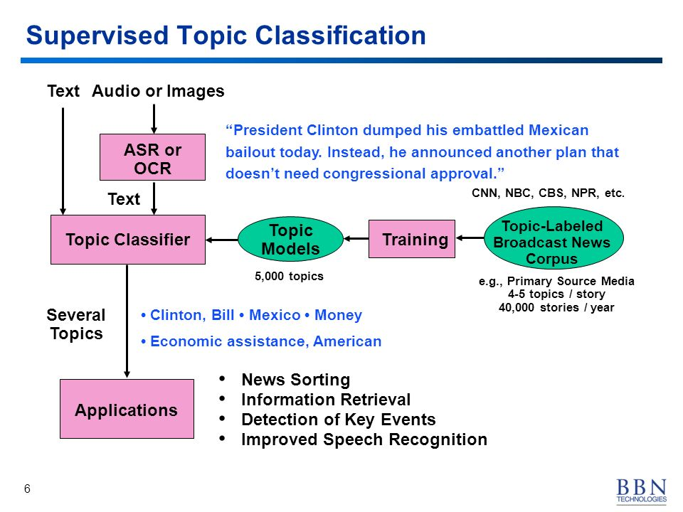 6 Supervised Topic Classification President Clinton dumped his embattled Mexican bailout today. Instead, he announced another plan that doesnt need co