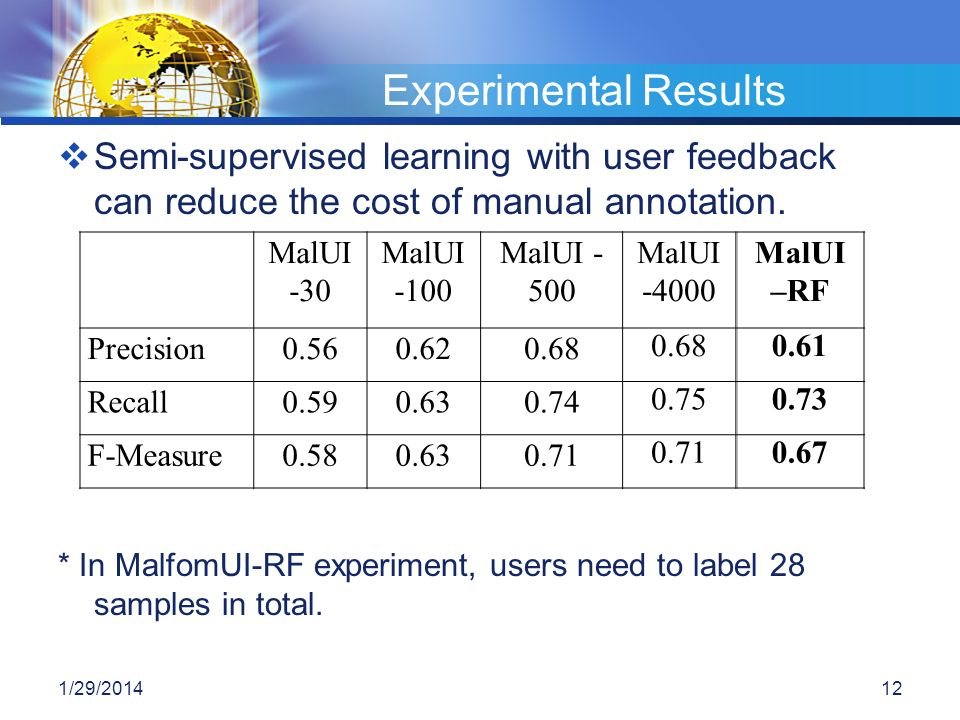 Semi-supervised learning with user feedback can reduce the cost of manual annotation. * In MalfomUI-RF experiment, users need to label 28 samples in t