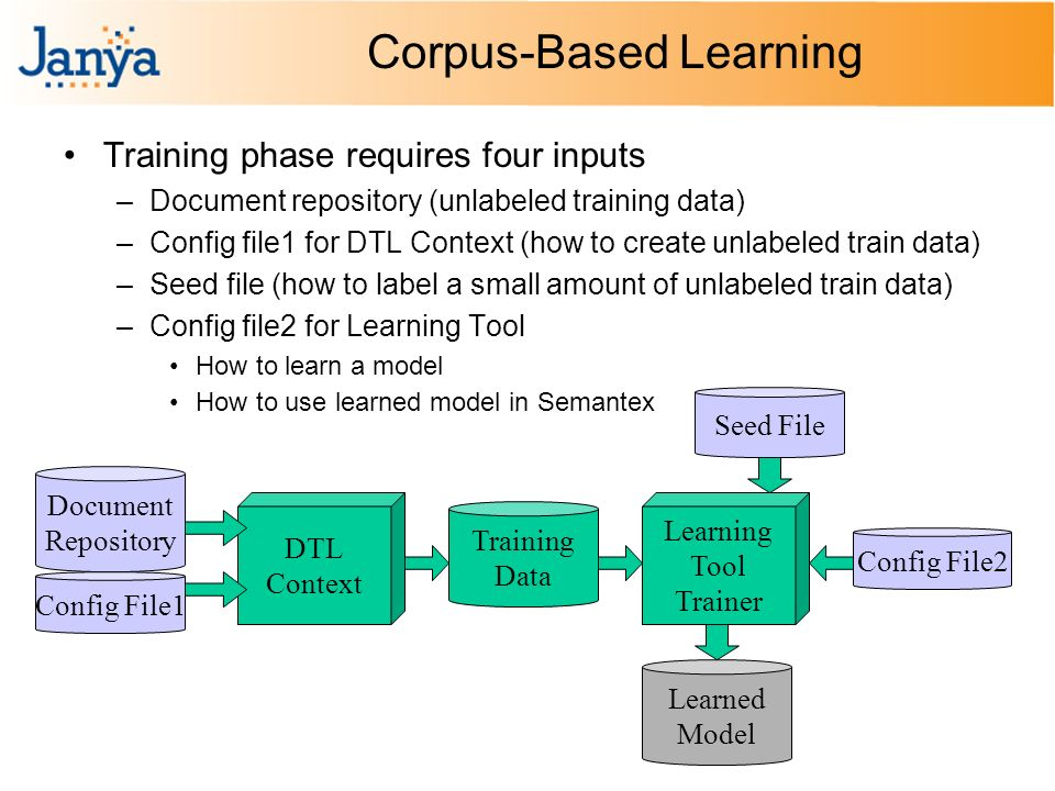 Corpus-Based Learning Training phase requires four inputs –Document repository (unlabeled training data) –Config file1 for DTL Context (how to create unlabeled train data) –Seed file (how to label a small amount of unlabeled train data) –Config file2 for Learning Tool How to learn a model How to use learned model in Semantex DTL Context Document Repository Learned Model Config File1 Learning Tool Trainer Training Data Seed File Config File2