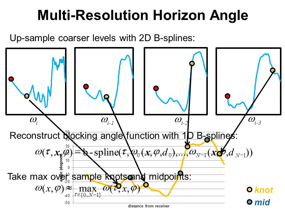 Up-sample coarser levels with 2D B-splines: Reconstruct blocking angle function with 1D B-splines: )),,(),...,,,(,(spline-b),,( 1100 NN dxdxx i i-1 i-2 i-3 Multi-Resolution Horizon Angle knot mid Take max over sample knots and midpoints: ),,(max),( }1,0{ xx N
