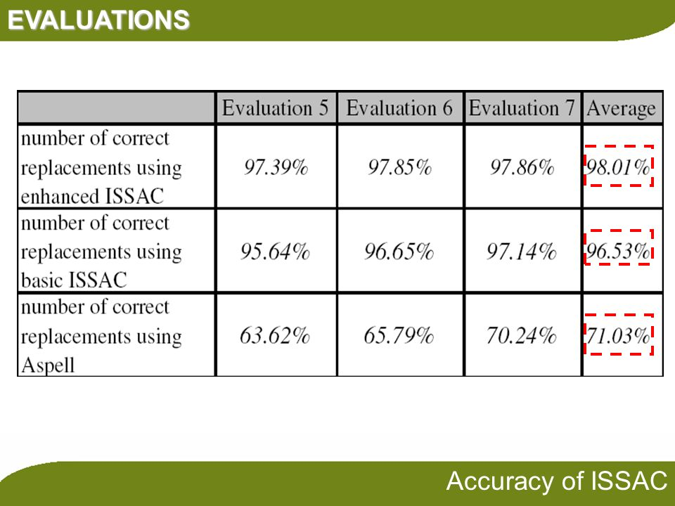 EVALUATIONS Accuracy of ISSAC