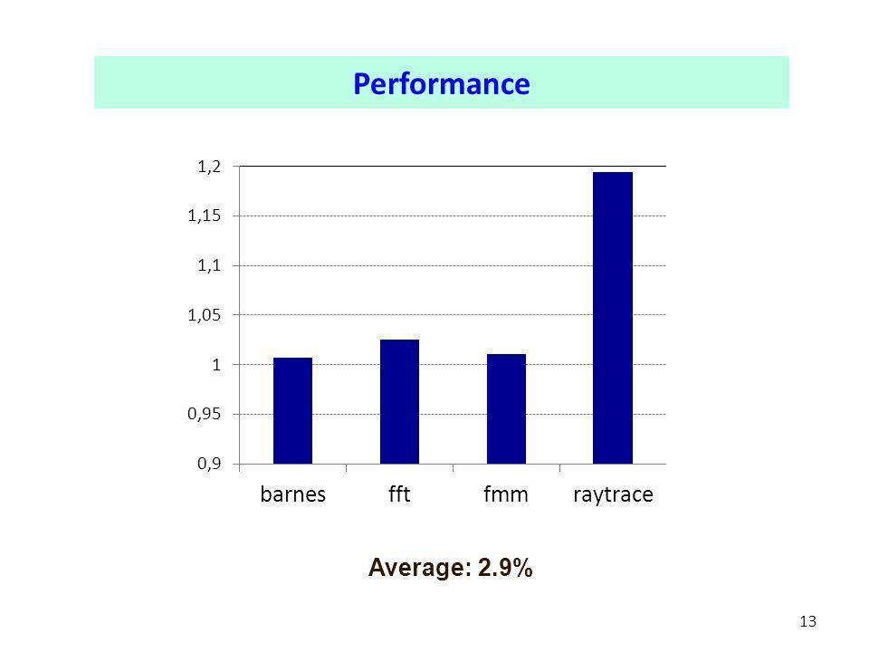 13 Performance Average: 2.9%