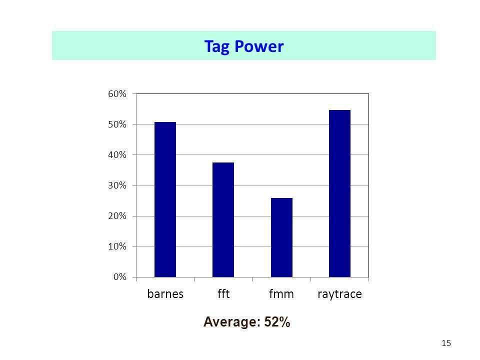 15 Tag Power Average: 52%