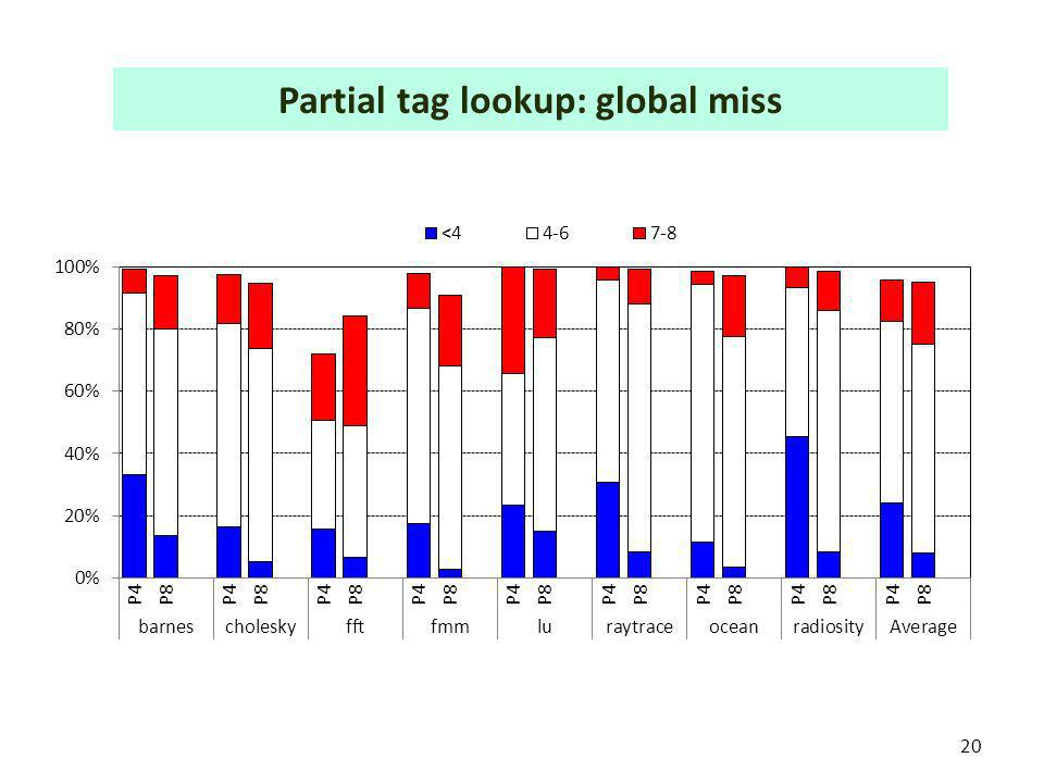 20 Partial tag lookup: global miss