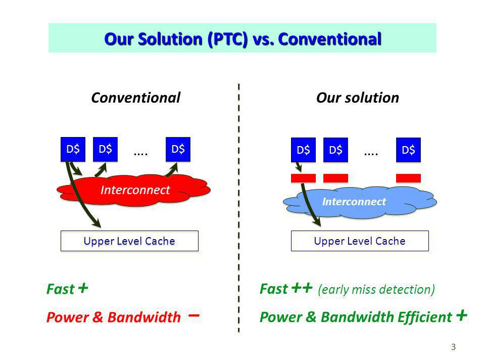 Our Solution (PTC) vs. Conventional 3 D$ Interconnect Upper Level Cache …. D$ Upper Level Cache …. D$ Interconnect ConventionalOur solution Fast + Pow