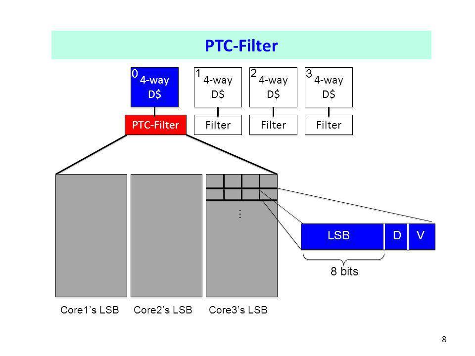 8 4-way D$ PTC-Filter Filter 0 12 3 … Core1s LSBCore2s LSBCore3s LSB VDLSB 8 bits