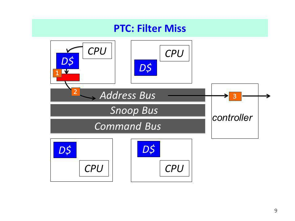 PTC: Filter Hit 10 Address Bus Snoop Bus Command Bus D$ CPU D$ CPU 2 4 controller 6 5 1 3