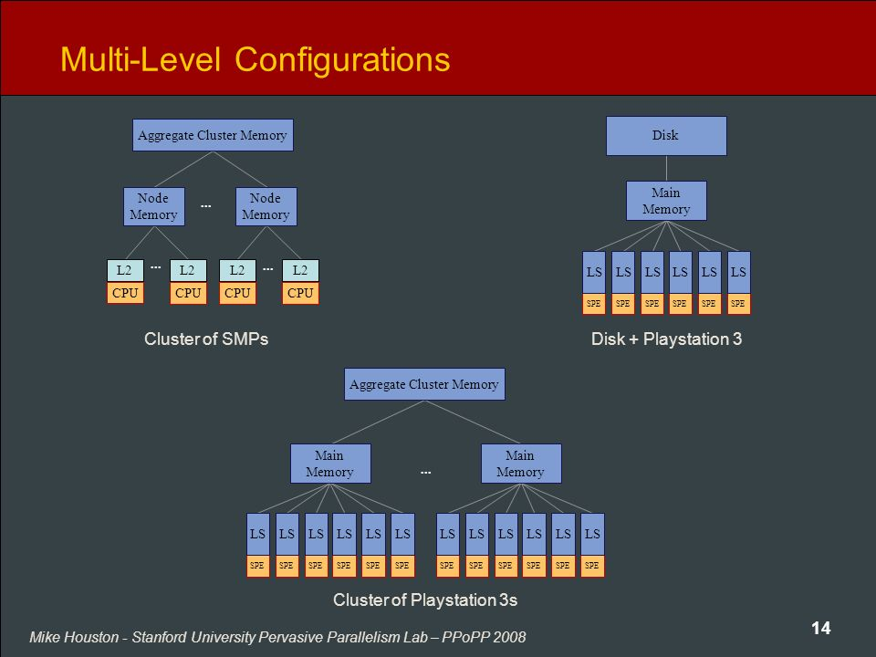 Mike Houston - Stanford University Pervasive Parallelism Lab – PPoPP 2008 14 Multi-Level Configurations SPE...