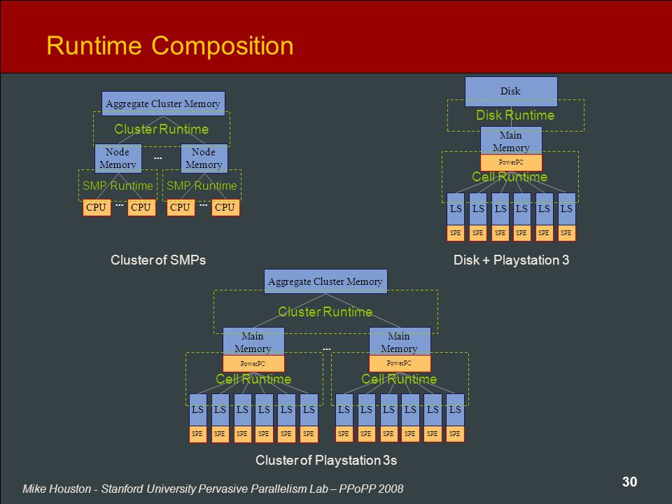 Mike Houston - Stanford University Pervasive Parallelism Lab – PPoPP 2008 30 Runtime Composition Disk Main Memory SPE LS SPE LS SPE LS SPE LS SPE LS S