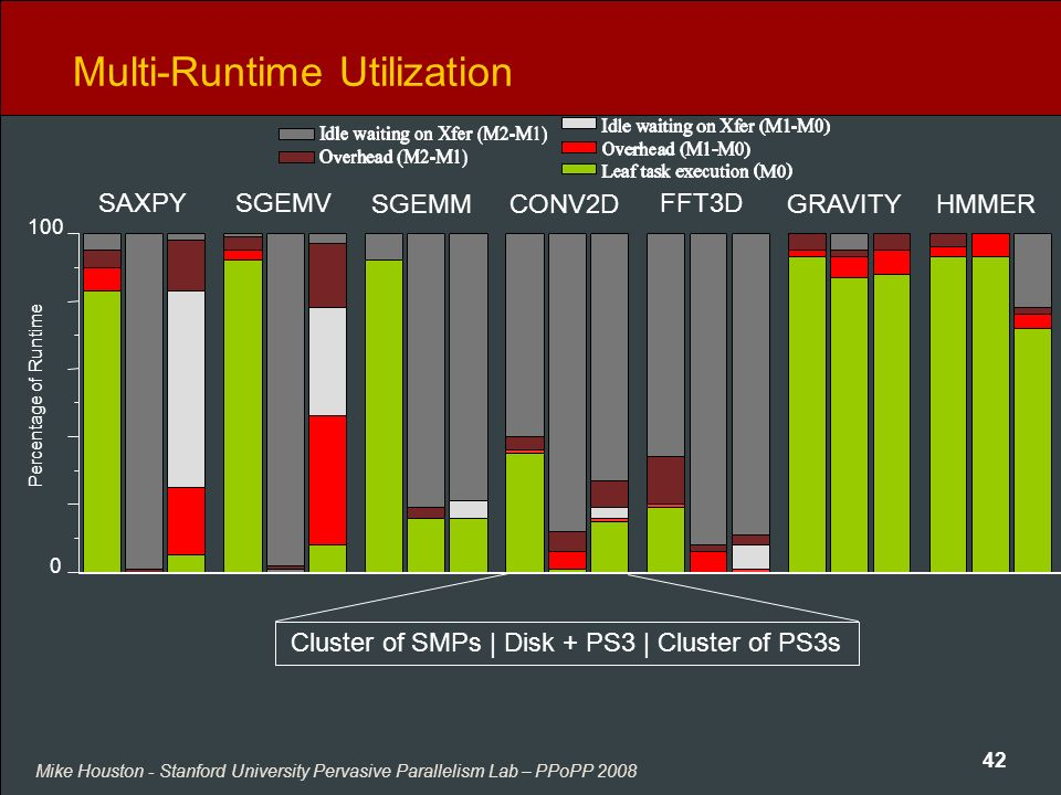 Mike Houston - Stanford University Pervasive Parallelism Lab – PPoPP 2008 42 Multi-Runtime Utilization SAXPYSGEMV SGEMMCONV2D FFT3D GRAVITYHMMER Cluster of SMPs   Disk + PS3   Cluster of PS3s Percentage of Runtime 100 0