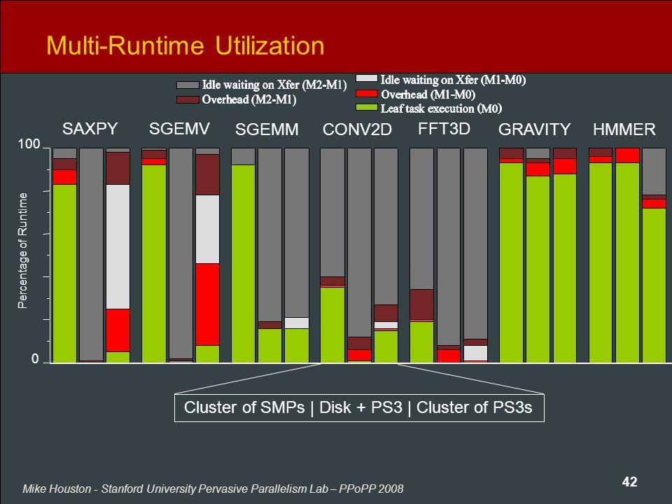 Mike Houston - Stanford University Pervasive Parallelism Lab – PPoPP 2008 42 Multi-Runtime Utilization SAXPYSGEMV SGEMMCONV2D FFT3D GRAVITYHMMER Clust