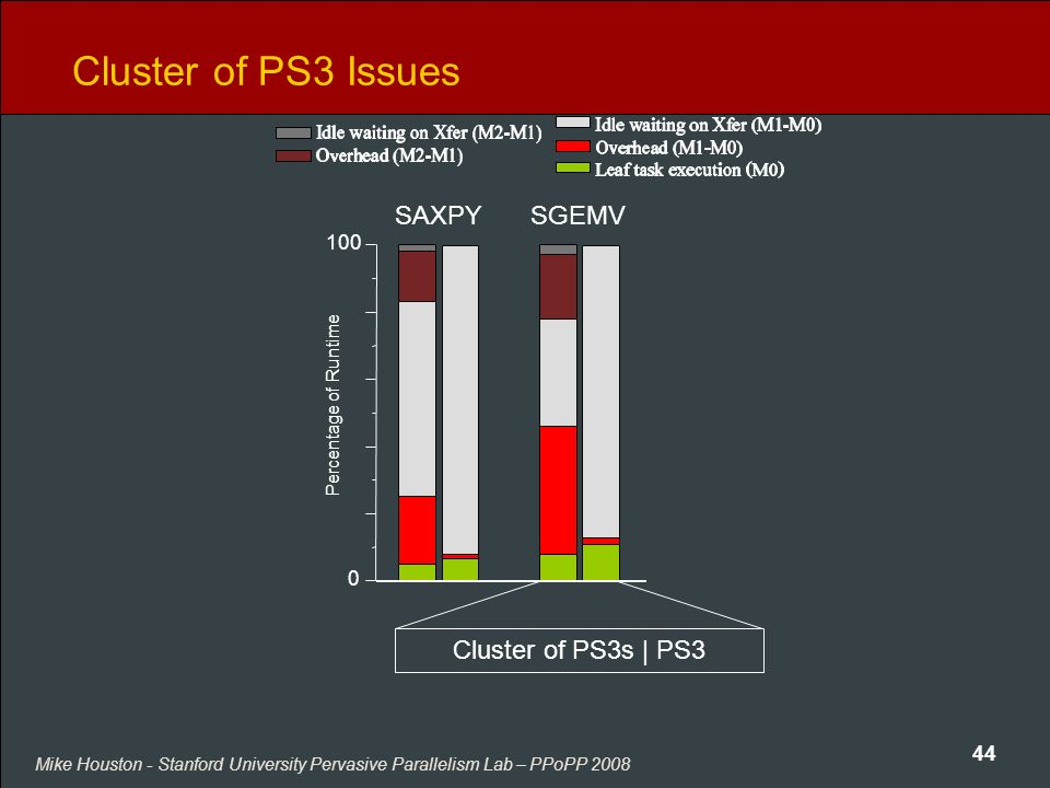 Mike Houston - Stanford University Pervasive Parallelism Lab – PPoPP 2008 44 Cluster of PS3 Issues SAXPYSGEMV Cluster of PS3s | PS3 Percentage of Runtime 100 0