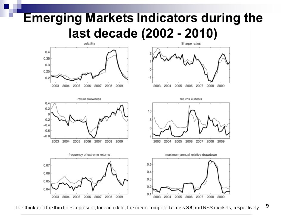 9 Emerging Markets Indicators during the last decade (2002 - 2010) The thick and the thin lines represent, for each date, the mean computed across SS