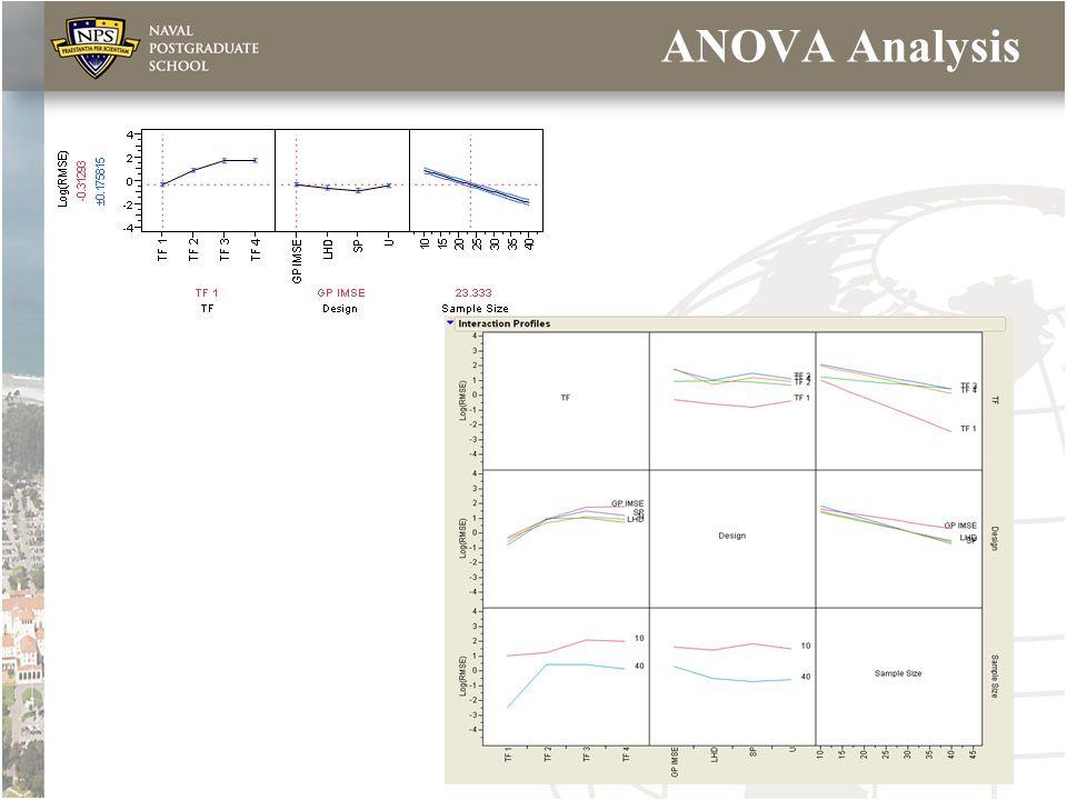 ANOVA Analysis Johnson QPRC 2009 17
