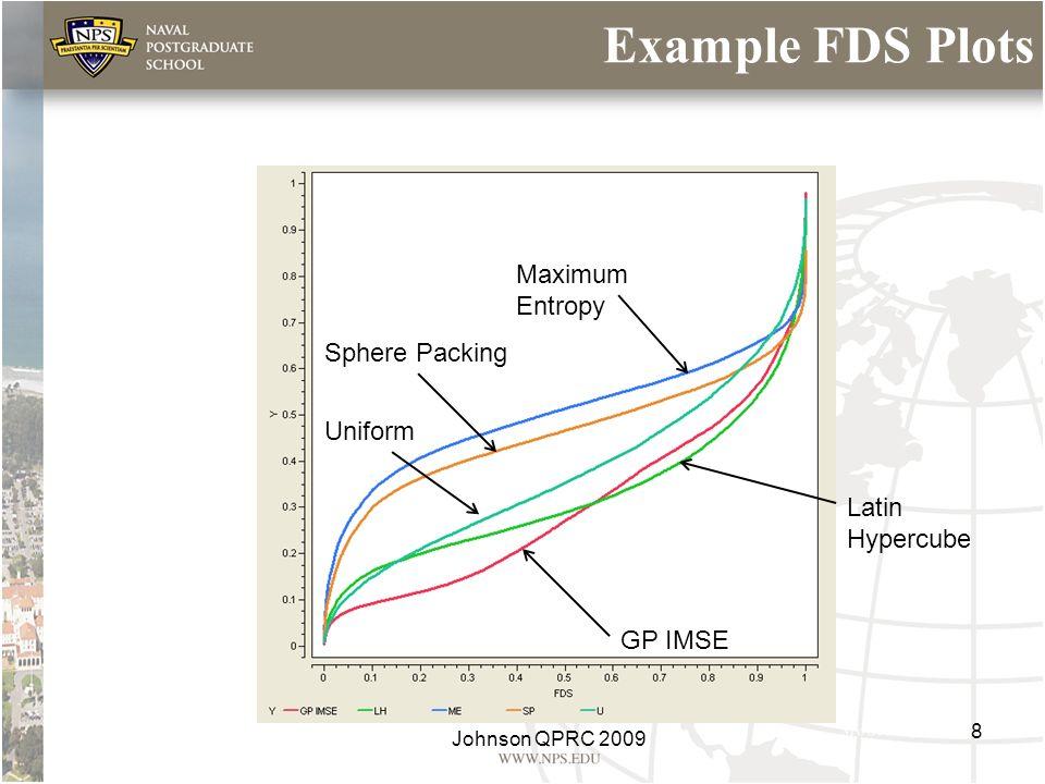 Example FDS Plots Sphere Packing Uniform GP IMSE Latin Hypercube 8 Johnson QPRC 2009 Maximum Entropy