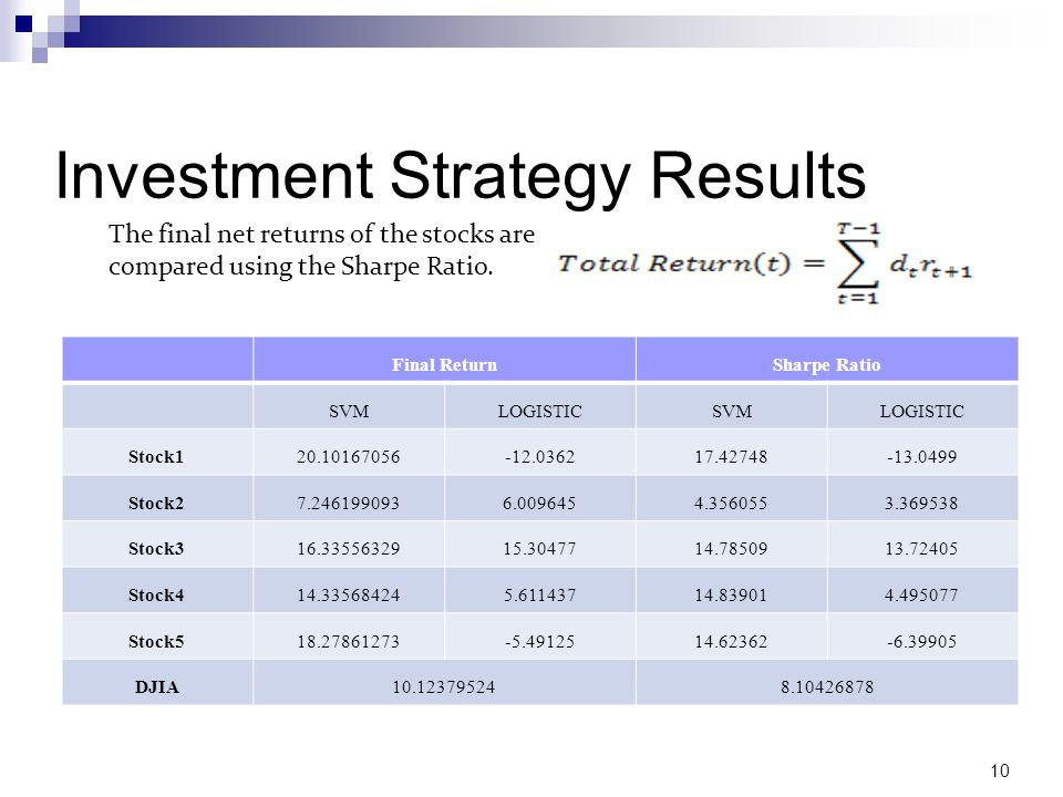 Investment Strategy Results Final ReturnSharpe Ratio SVMLOGISTICSVMLOGISTIC Stock120.10167056-12.036217.42748-13.0499 Stock27.2461990936.0096454.35605