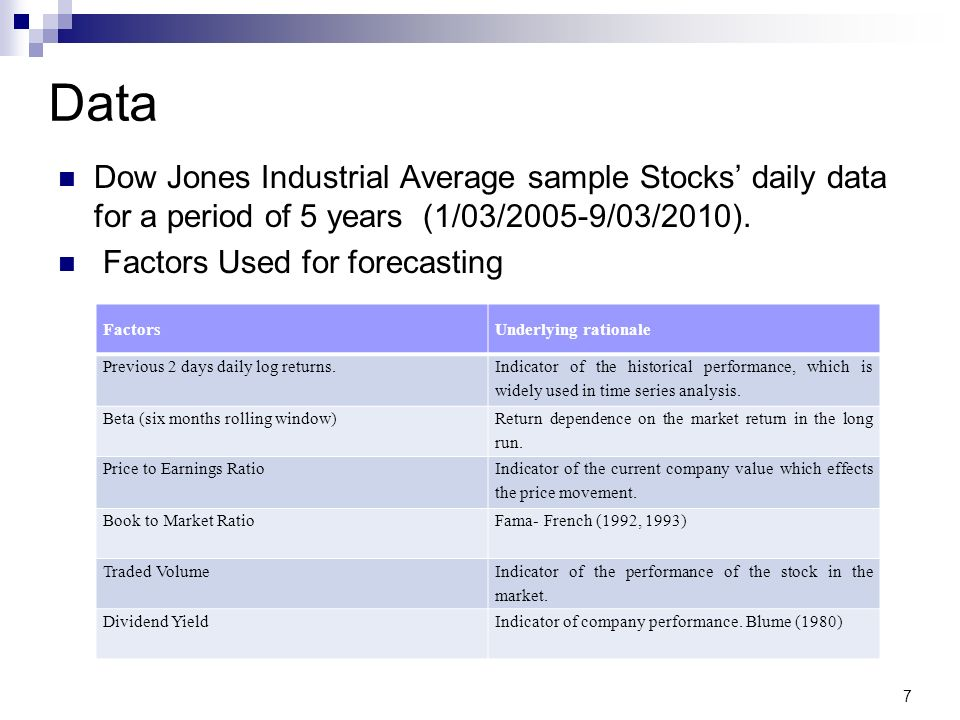 Data Dow Jones Industrial Average sample Stocks daily data for a period of 5 years (1/03/2005-9/03/2010). Factors Used for forecasting FactorsUnderlyi