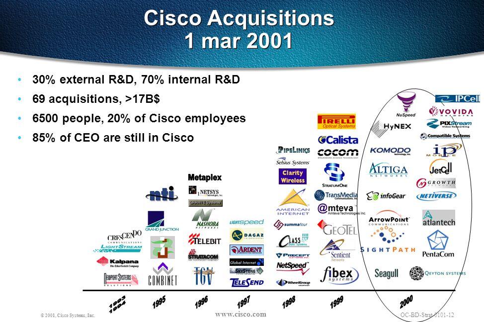 www.cisco.com OC-BD-Strat-0101-12 © 2001, Cisco Systems, Inc.
