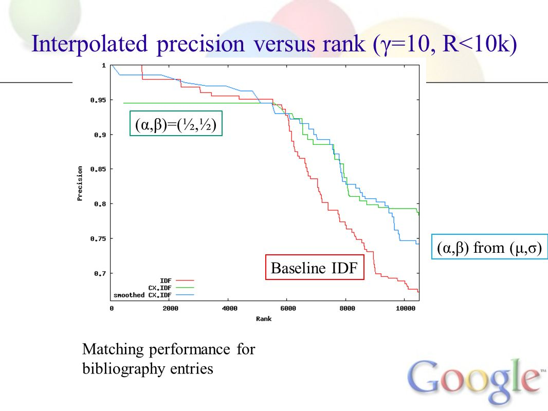 Matching performance for bibliography entries (α,β)=(½,½) (α,β) from (μ,σ) Baseline IDF Interpolated precision versus rank (γ=10, R<10k)