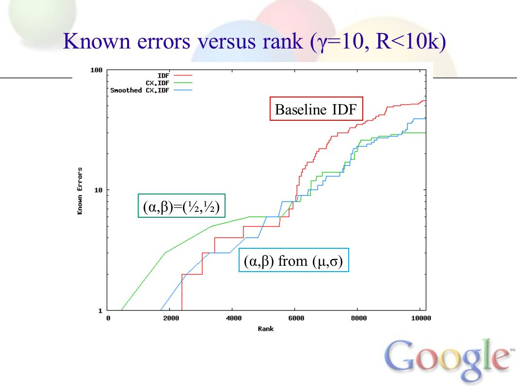 Known errors versus rank (γ=10, R<10k) (α,β)=(½,½) (α,β) from (μ,σ) Baseline IDF