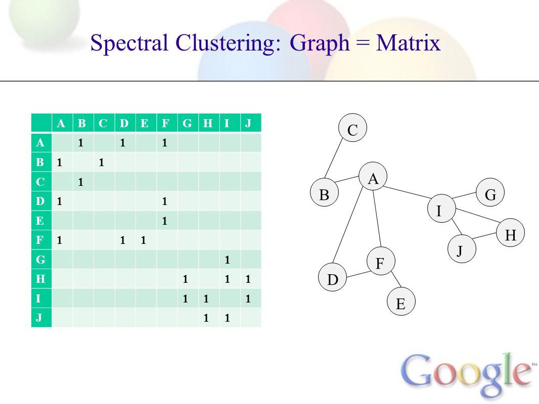 Spectral Clustering: Graph = Matrix A B C F D E G I H J ABCDEFGHIJ A111 B11 C1 D11 E1 F111 G1 H111 I111 J11