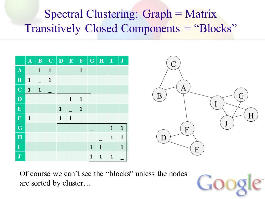 Spectral Clustering: Graph = Matrix Transitively Closed Components = Blocks A B C F D E G I H J ABCDEFGHIJ A_111 B1_1 C11_ D_11 E1_1 F111_ G_11 H_11 I