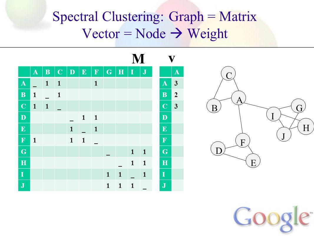 Spectral Clustering: Graph = Matrix Vector = Node Weight H ABCDEFGHIJ A_111 B1_1 C11_ D_11 E1_1 F111_ G_11 H_11 I11_1 J111_ A B C F D E G I J A A3 B2