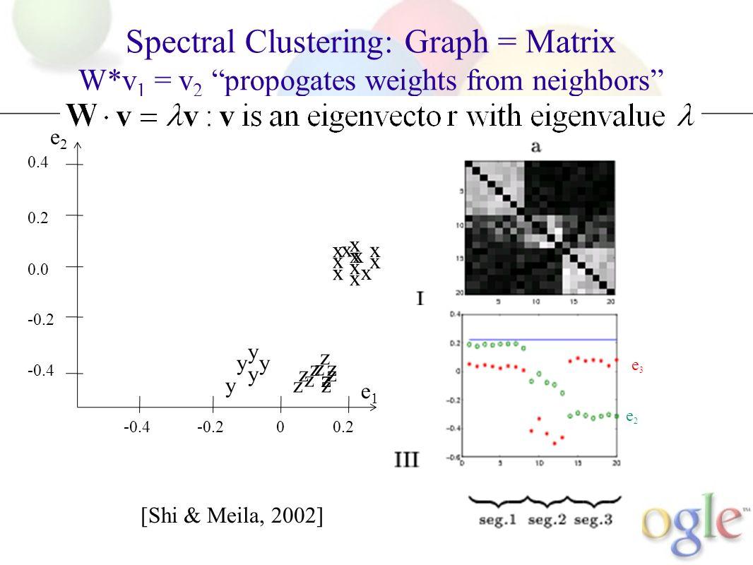 Spectral Clustering: Graph = Matrix W*v 1 = v 2 propogates weights from neighbors M [Shi & Meila, 2002] e2e2 e3e3 -0.4-0.200.2 -0.4 -0.2 0.0 0.2 0.4 x