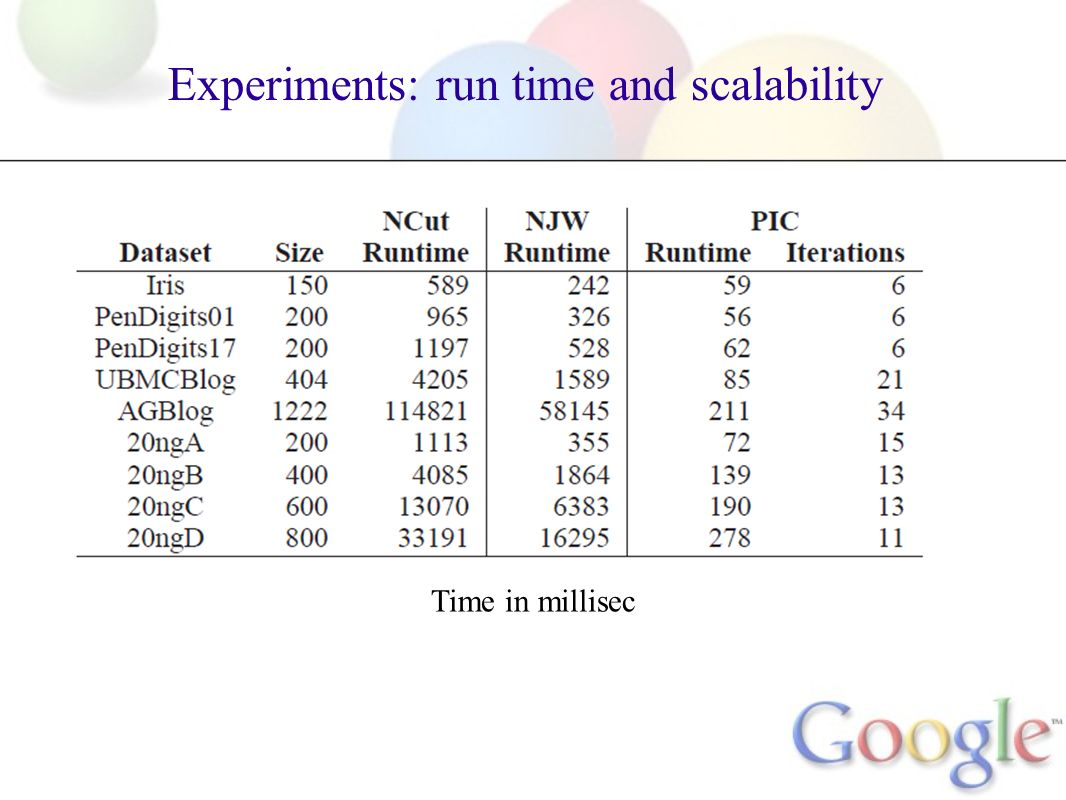 Experiments: run time and scalability Time in millisec