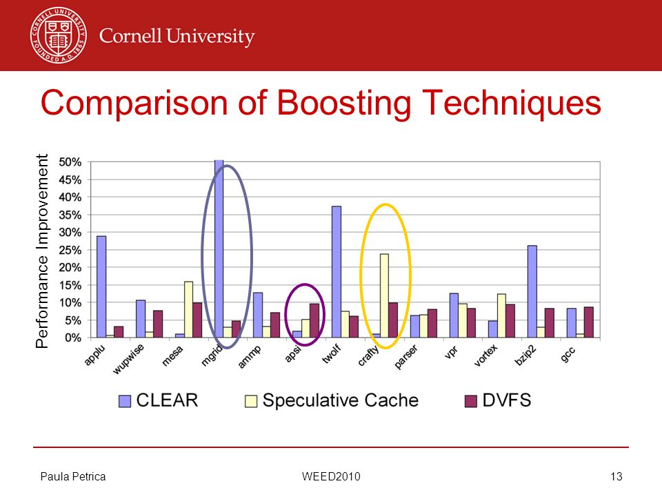 Paula Petrica WEED2010 13 Comparison of Boosting Techniques Performance Improvement