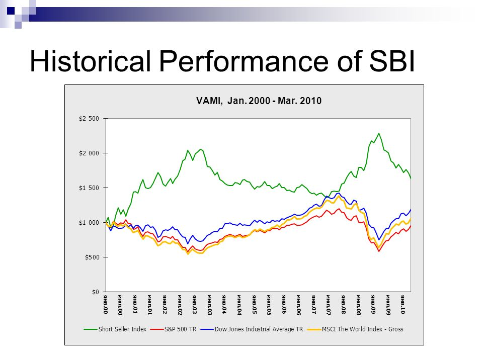 Historical Performance of SBI