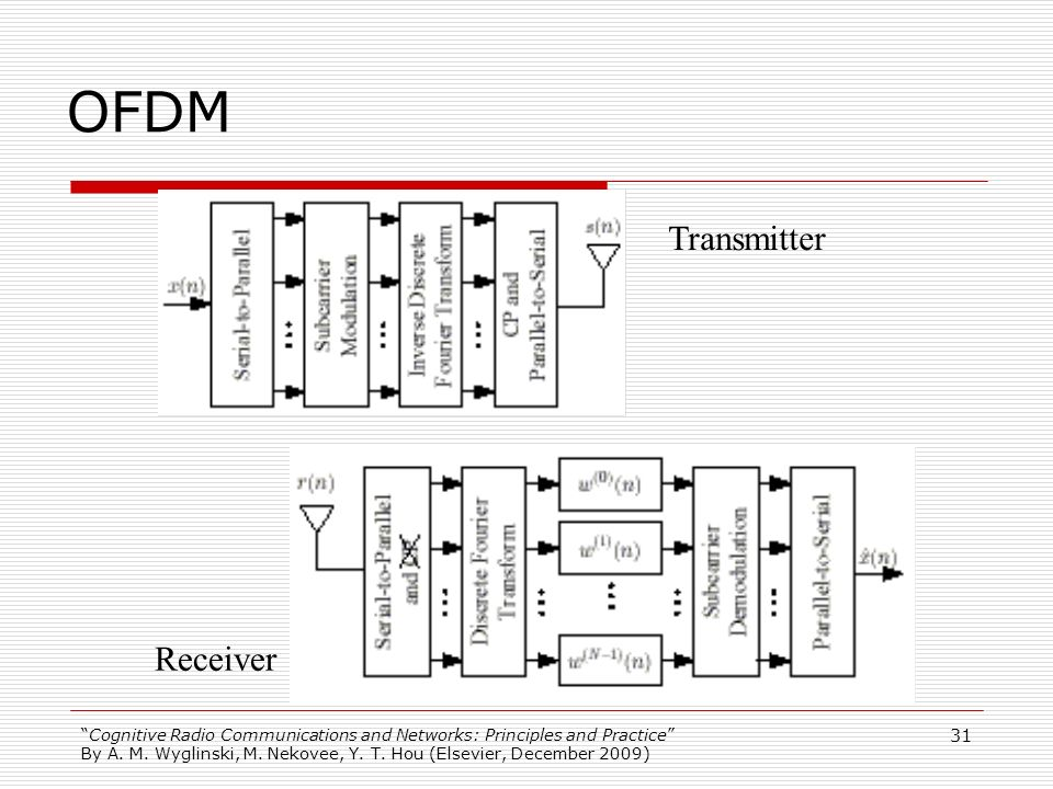 Cognitive Radio Communications and Networks: Principles and Practice By A. M. Wyglinski, M. Nekovee, Y. T. Hou (Elsevier, December 2009) 31 OFDM Trans
