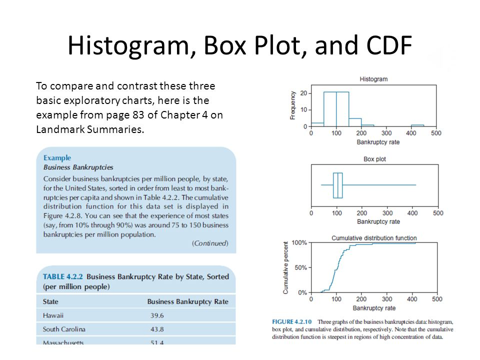 Histogram, Box Plot, and CDF To compare and contrast these three basic exploratory charts, here is the example from page 83 of Chapter 4 on Landmark S
