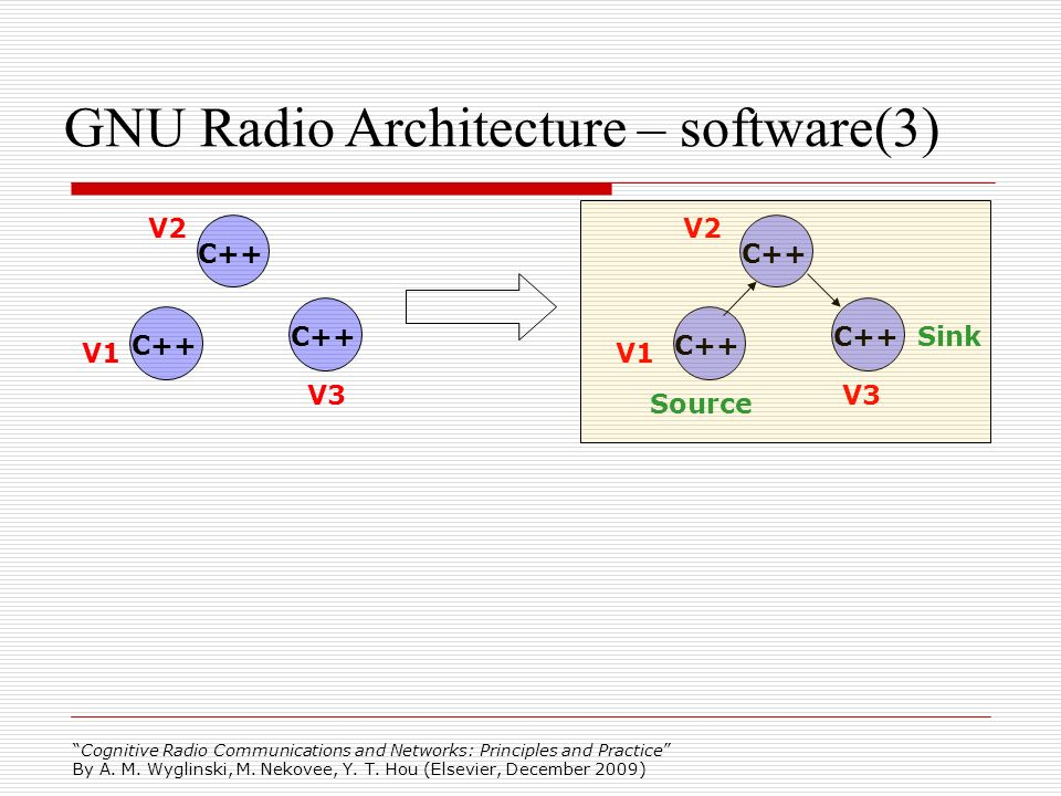 Cognitive Radio Communications and Networks: Principles and Practice By A. M. Wyglinski, M. Nekovee, Y. T. Hou (Elsevier, December 2009) GNU Radio Arc