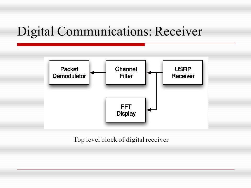 Digital Communications: Receiver Top level block of digital receiver