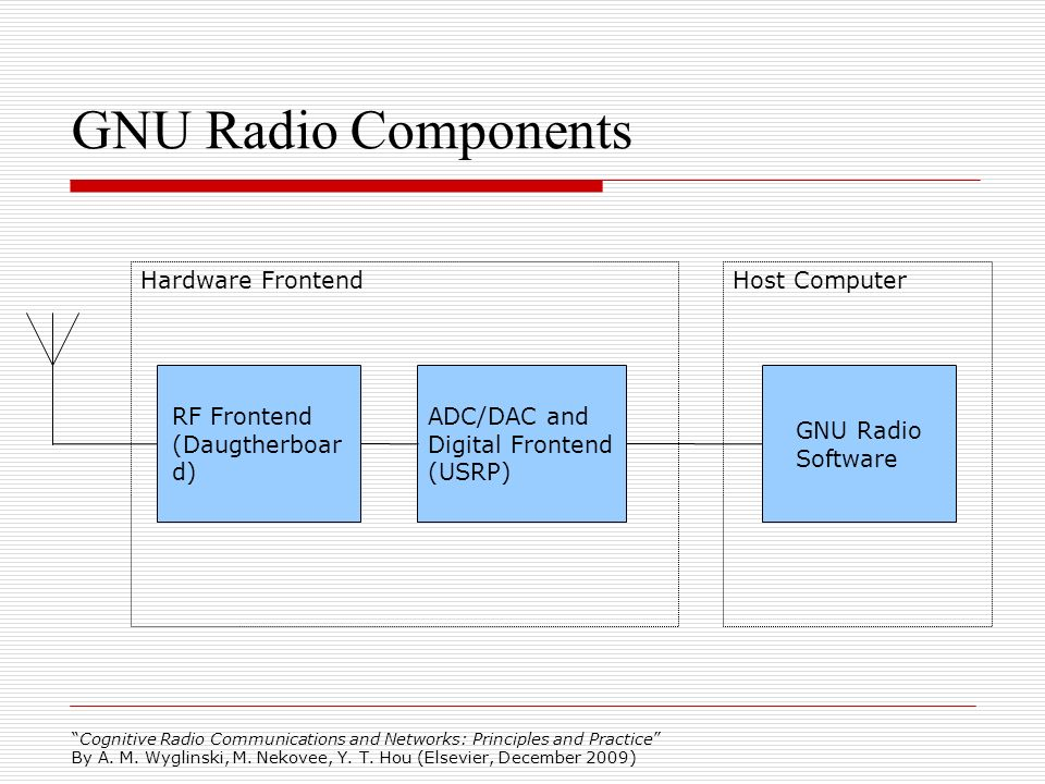 Cognitive Radio Communications and Networks: Principles and Practice By A. M. Wyglinski, M. Nekovee, Y. T. Hou (Elsevier, December 2009) GNU Radio Com