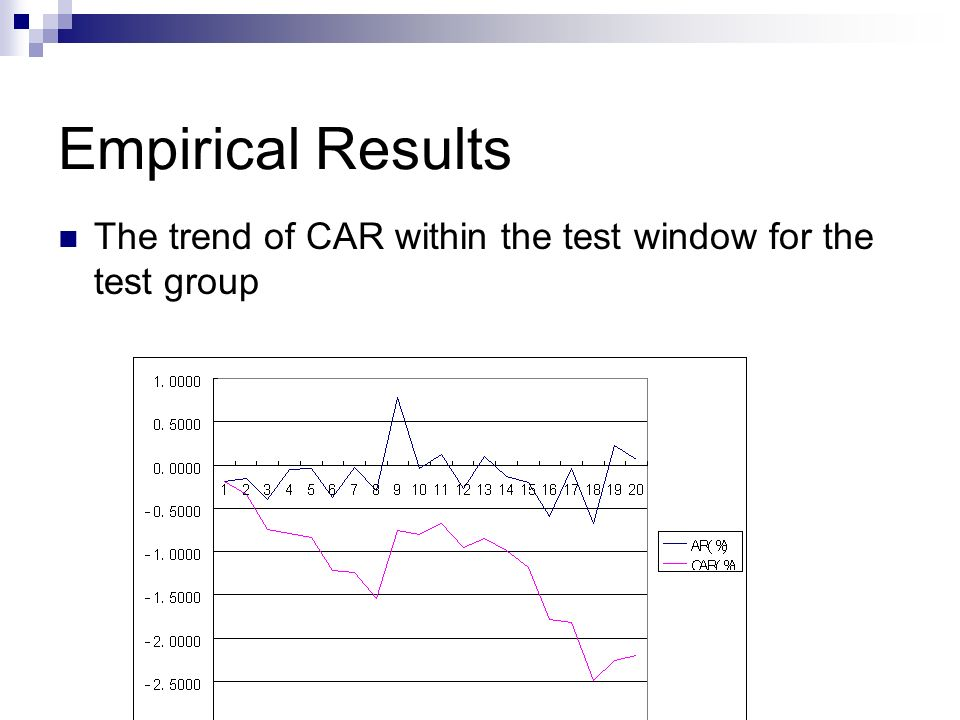 Empirical Results The trend of the CAR of both the Test Group and the Control Group It shows that the CAR of the test group is significantly lower than that of the control group.