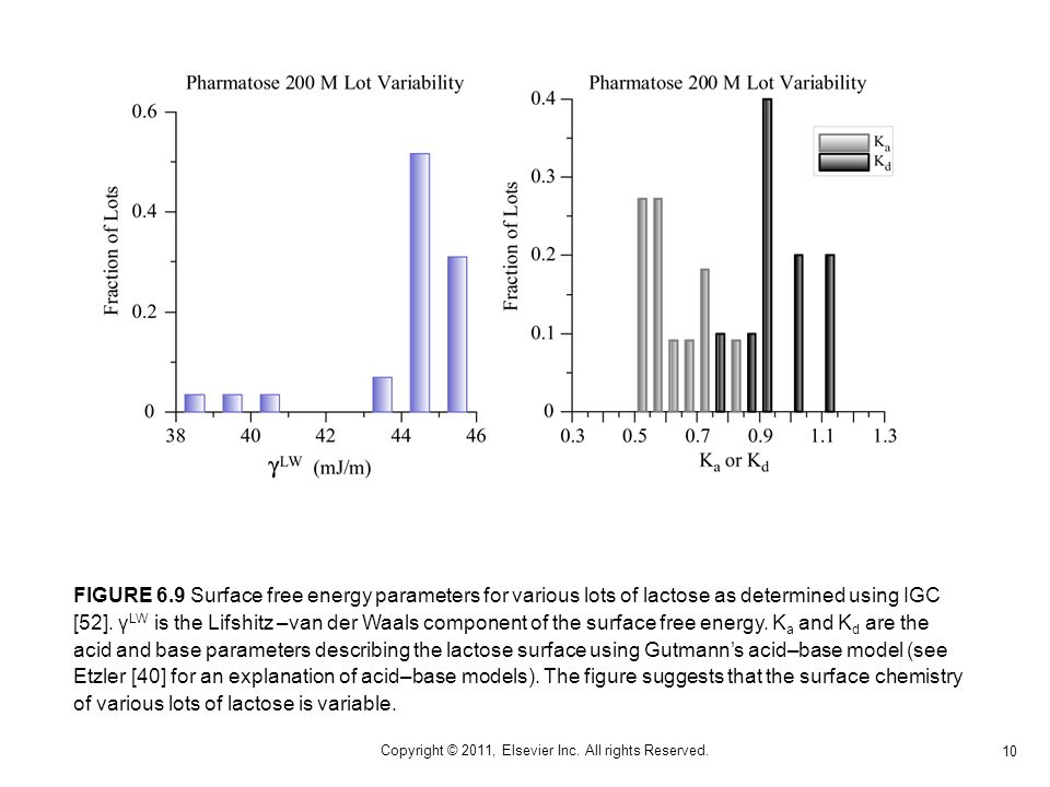 10 Copyright © 2011, Elsevier Inc. All rights Reserved. FIGURE 6.9 Surface free energy parameters for various lots of lactose as determined using IGC