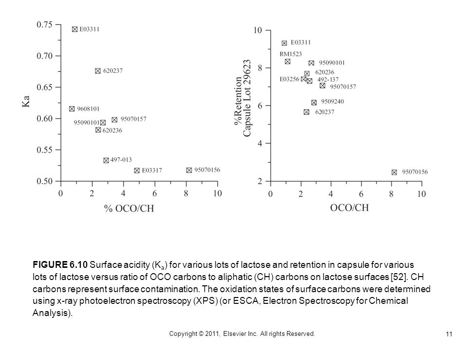 11 Copyright © 2011, Elsevier Inc. All rights Reserved. FIGURE 6.10 Surface acidity (K a ) for various lots of lactose and retention in capsule for va