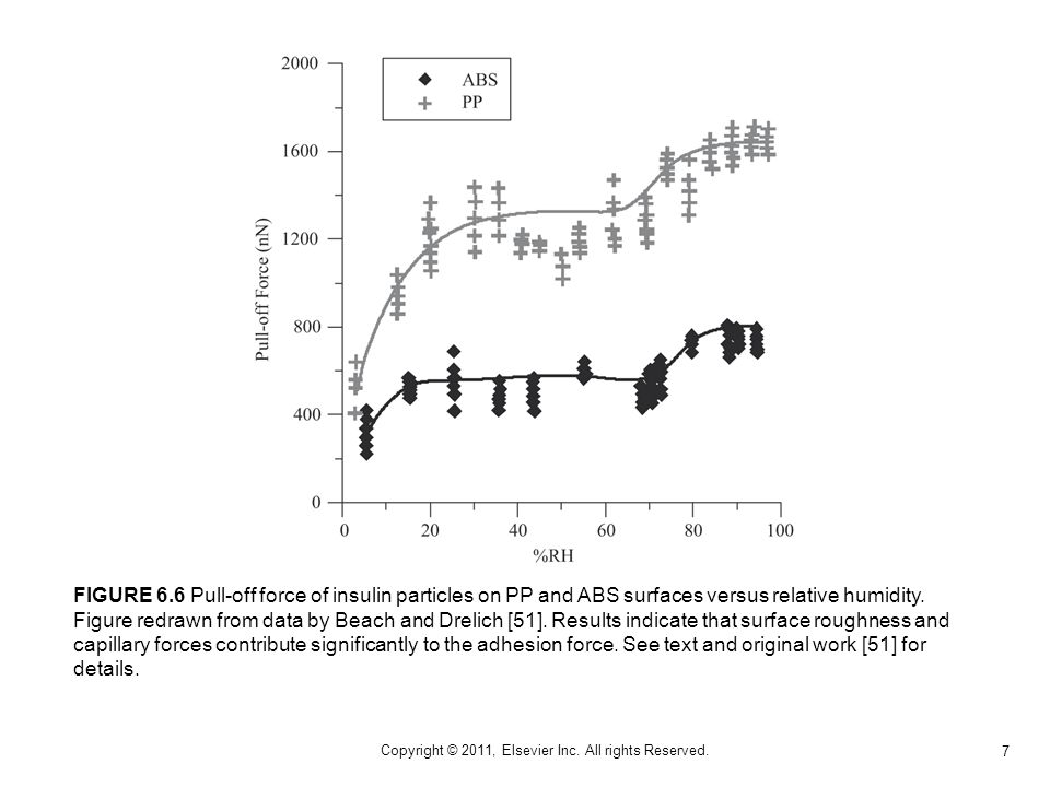 7 Copyright © 2011, Elsevier Inc. All rights Reserved. FIGURE 6.6 Pull-off force of insulin particles on PP and ABS surfaces versus relative humidity.