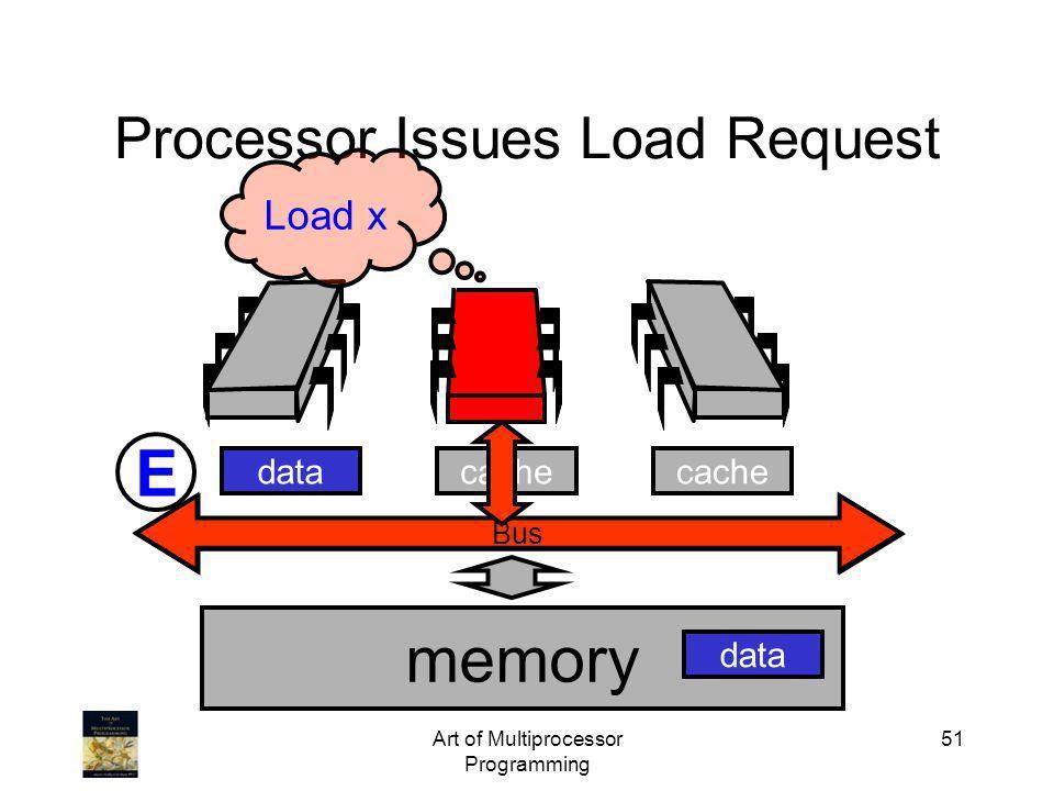 Art of Multiprocessor Programming 51 Bus Processor Issues Load Request Bus memory cache data Load x E