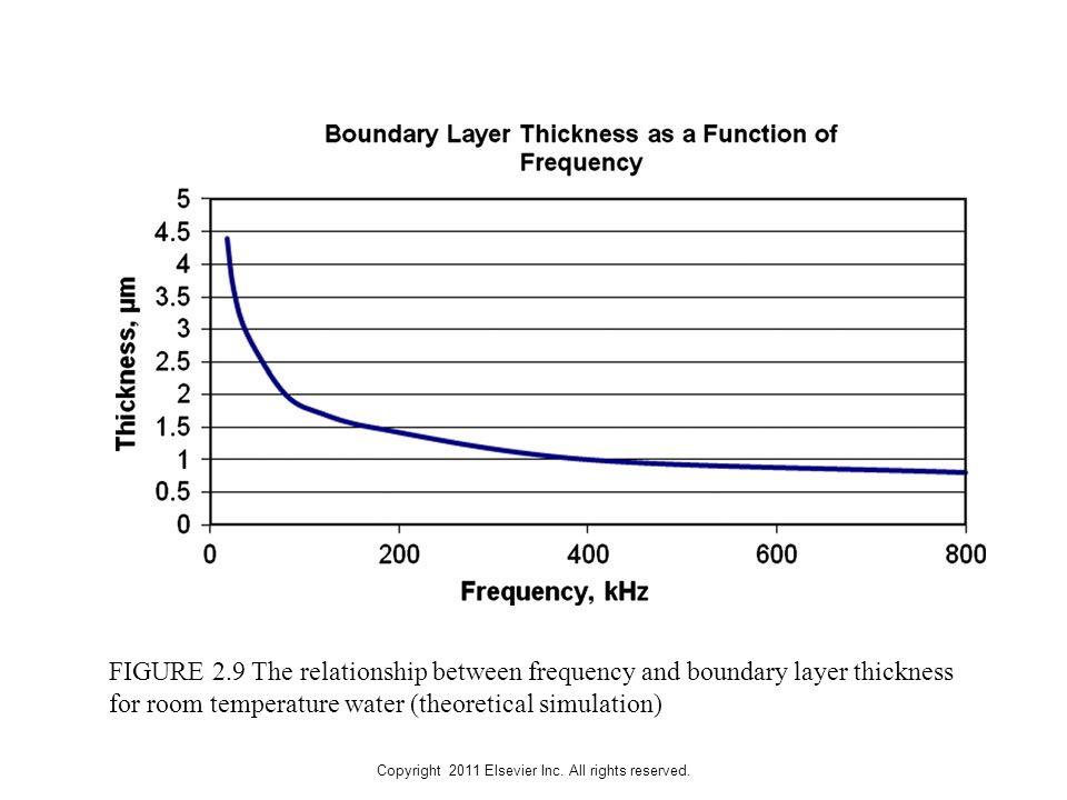 Copyright 2011 Elsevier Inc. All rights reserved. FIGURE 2.9 The relationship between frequency and boundary layer thickness for room temperature wate