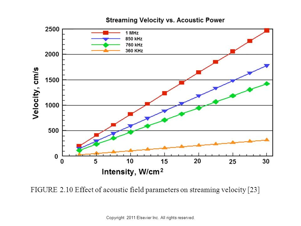Copyright 2011 Elsevier Inc. All rights reserved. FIGURE 2.10 Effect of acoustic field parameters on streaming velocity [23]