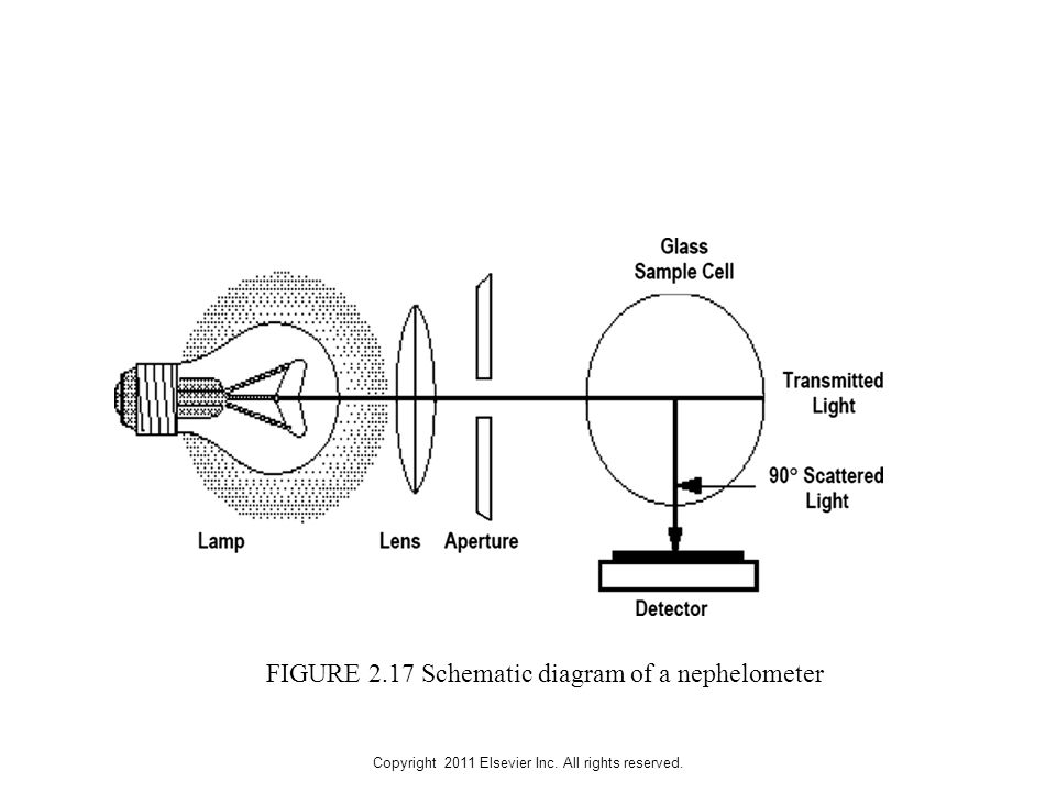 Copyright 2011 Elsevier Inc. All rights reserved. FIGURE 2.17 Schematic diagram of a nephelometer