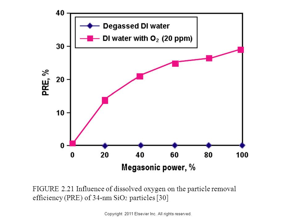 Copyright 2011 Elsevier Inc. All rights reserved. FIGURE 2.21 Influence of dissolved oxygen on the particle removal efficiency (PRE) of 34-nm SiO 2 pa