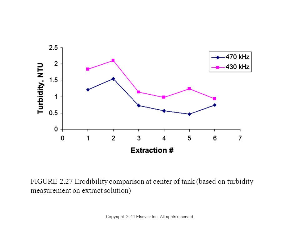 Copyright 2011 Elsevier Inc. All rights reserved. FIGURE 2.27 Erodibility comparison at center of tank (based on turbidity measurement on extract solu