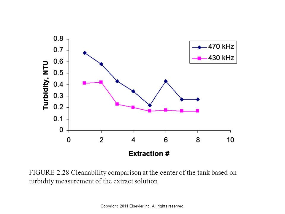 Copyright 2011 Elsevier Inc. All rights reserved. FIGURE 2.28 Cleanability comparison at the center of the tank based on turbidity measurement of the
