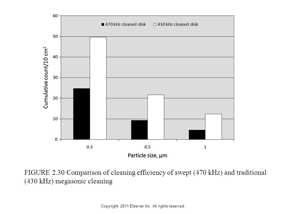 Copyright 2011 Elsevier Inc. All rights reserved. FIGURE 2.30 Comparison of cleaning efficiency of swept (470 kHz) and traditional (430 kHz) megasonic