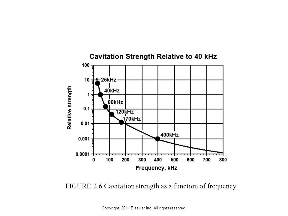 Copyright 2011 Elsevier Inc. All rights reserved. FIGURE 2.6 Cavitation strength as a function of frequency